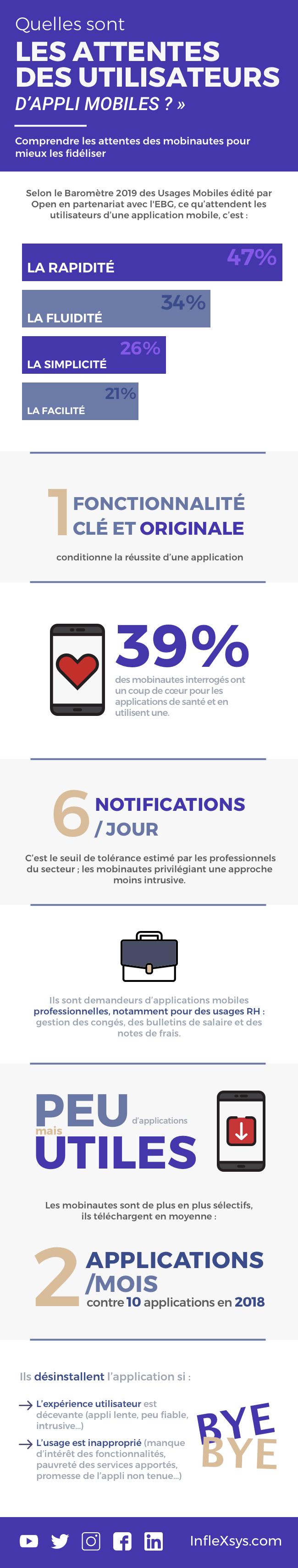 [Infographie] Comprendre les attentes des utilisateurs de votre application mobile : indispensable pour garantir leur fidélisation