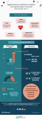 Infographie Inflexsys Applications mobiles et objets connectés pour la santé : où en est-on ?