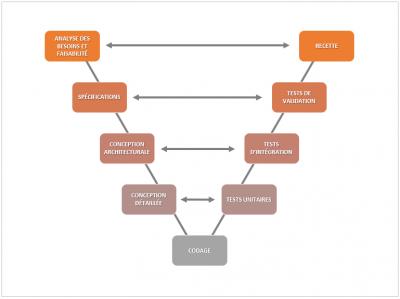 Méthodes Agiles versus Méthodes traditionnelles en V ou en cascade
