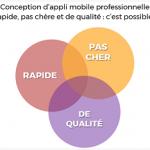Une appli mobile professionnelle pas chère, rapidement développée et de qualité : rêve ou réalité ?