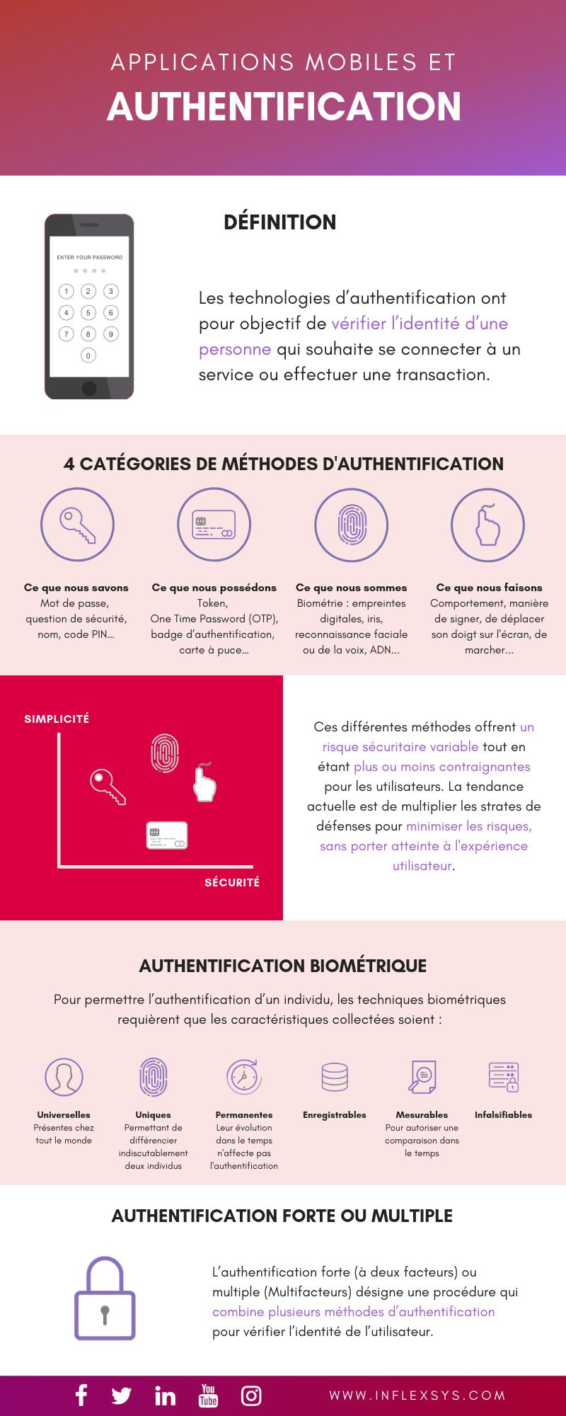 InfleXsys Applications mobiles et authentification : ce qu'il faut savoir
