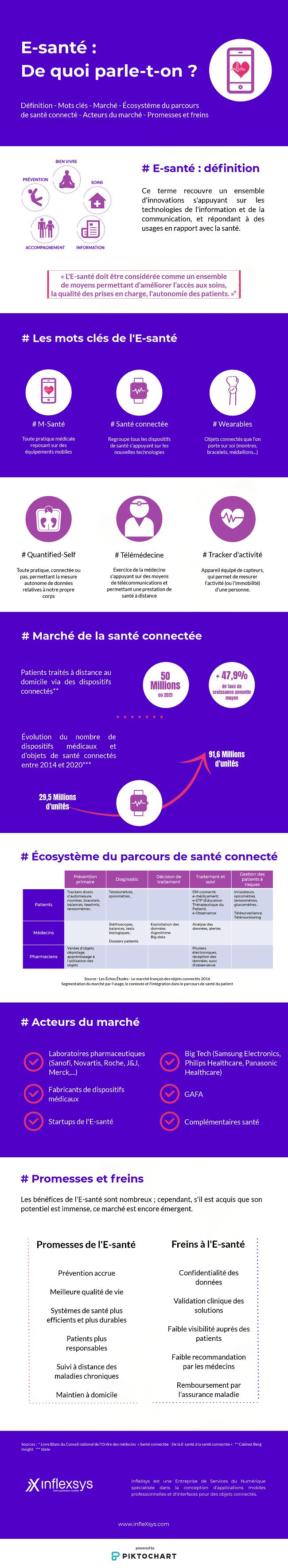 [Infographie] E-santé et santé connectée, de quoi parle-t-on ?