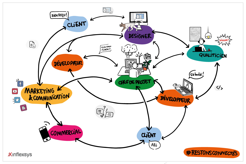 Confinement InfleXsys : transition douce pour les collaborateurs, sans rupture de service pour nos clients