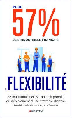 Digitalisation de l'industrie 4 exemples de solutions innovantes InfleXsys