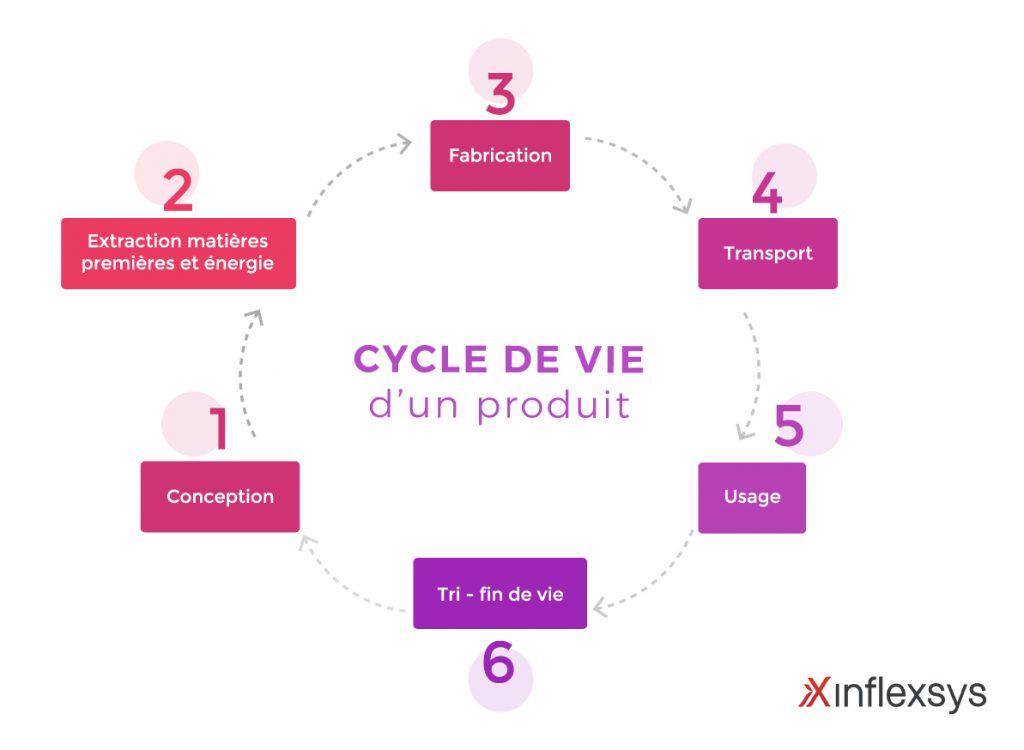 InfleXsys Conception numérique et responsable : oui, c'est possible ! cycle de vie produit