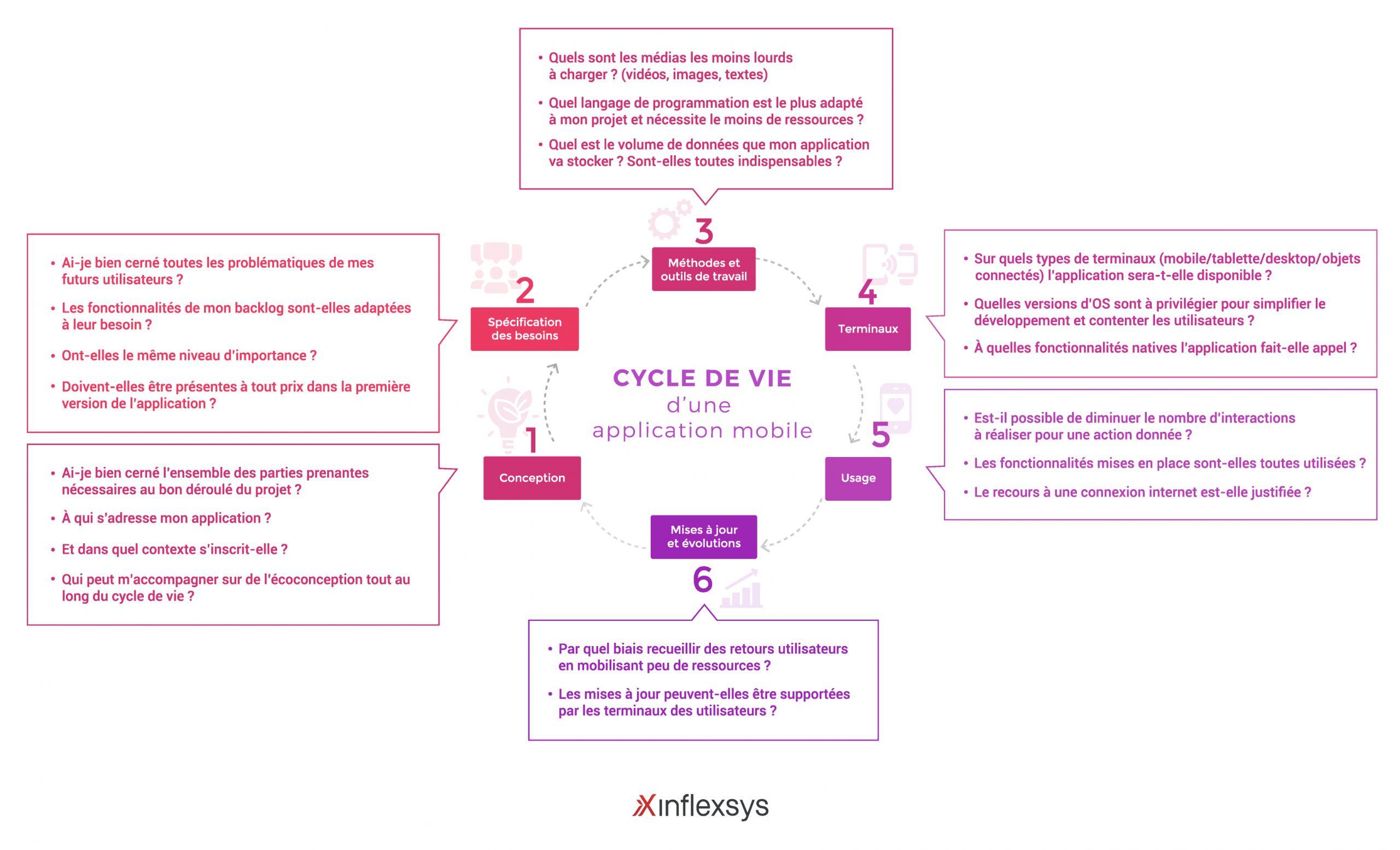 InfleXsys Conception numérique et responsable : oui, c'est possible ! cycle de vie application mobile