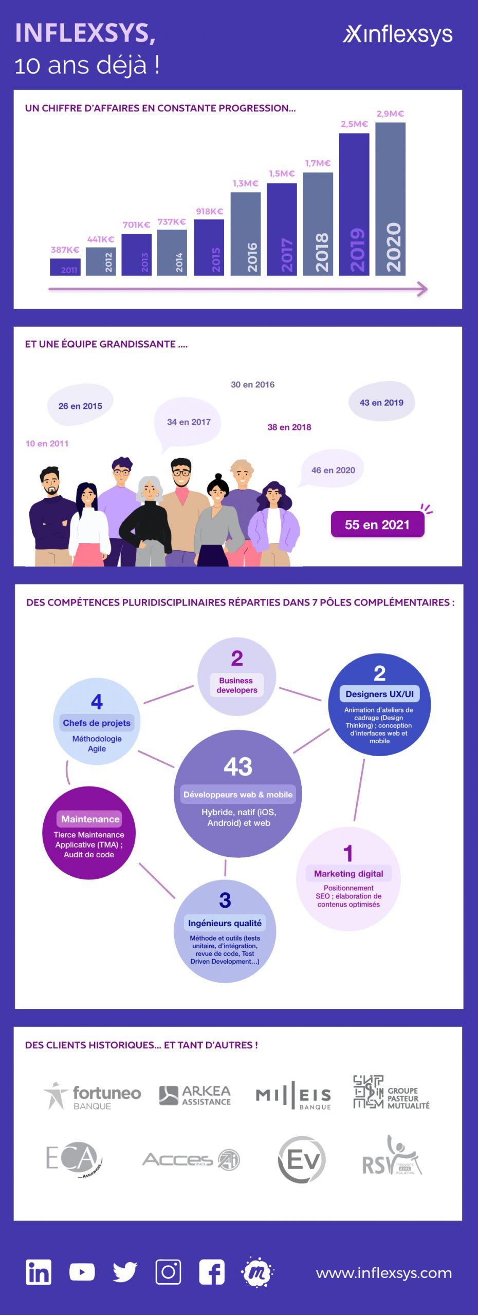 InfleXsys, l'histoire d'une success story qui fête en 2021, ses 10 ans.