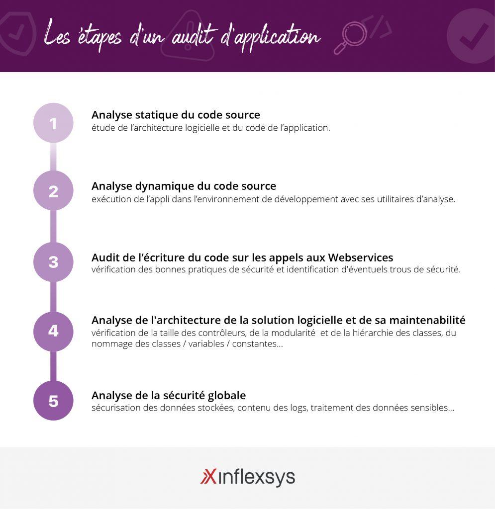 InfleXsys Audit application mobile : En quoi cela consiste et pour quels bénéfices ?