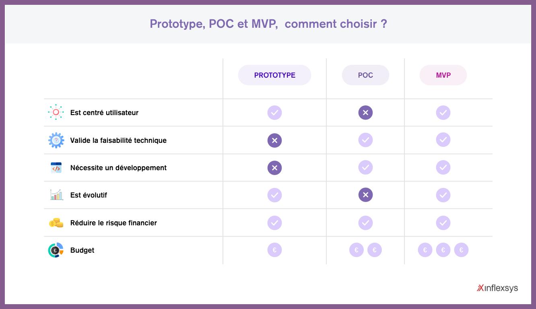 poc mvp : quelle approche est adaptée à votre projet d'application mobile ?